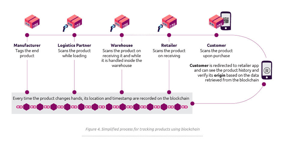 Does blockchain hold the key to a new age of supply chain transparency and trust?