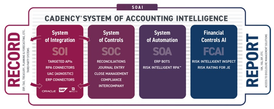 System of Accounting Intelligence-SOAI