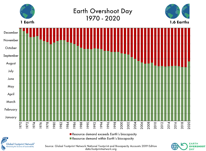 Earth Overshoot Day 2020: What it tells us about what we need to do