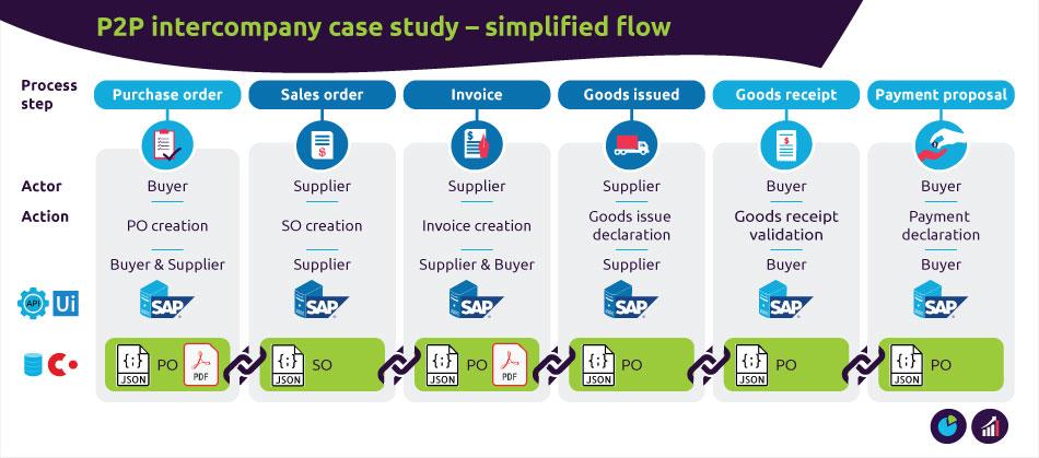 P2P intercompany – simplified flow