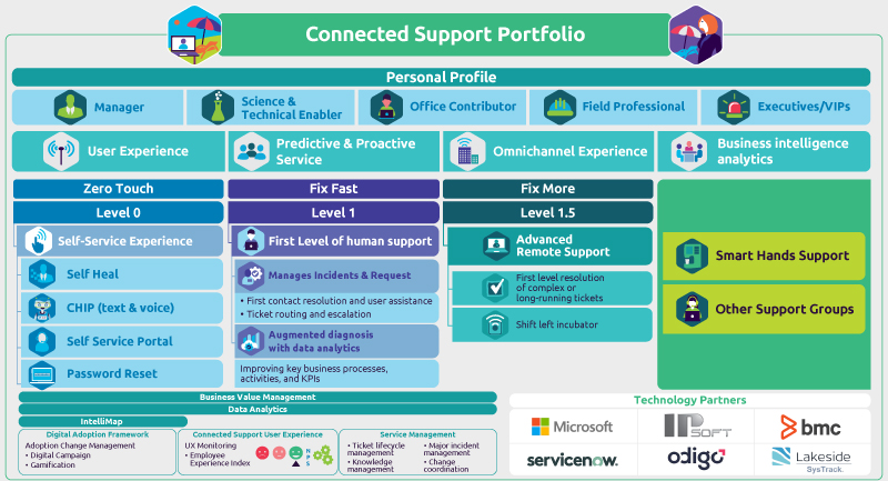 Connected Support Services