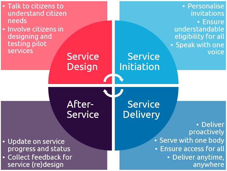 The citizen service cycle