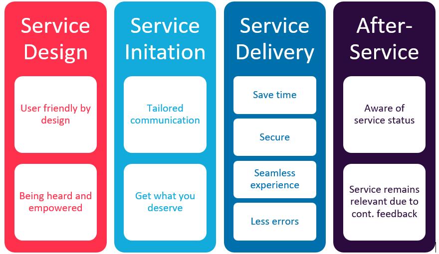 Figure 2: citizen benefits of citizen-centric services