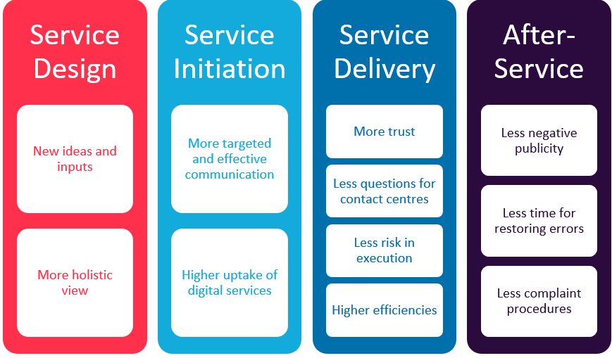 government benefits of citizen-centric services