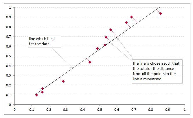 Correlation explanation