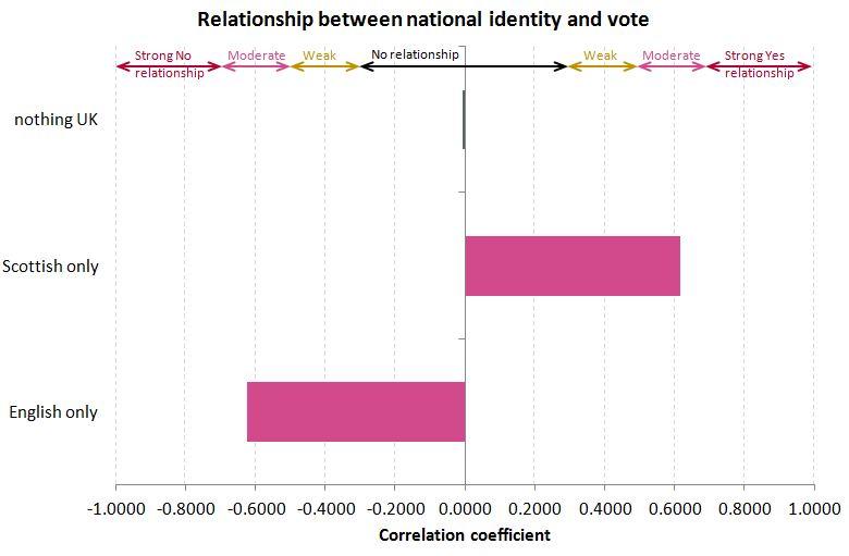 national identity correlation with Yes vote