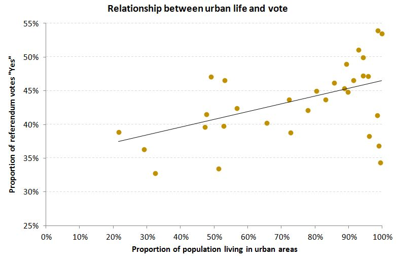 """urban proportion compared to Referendum """"Yes"""" vote"""