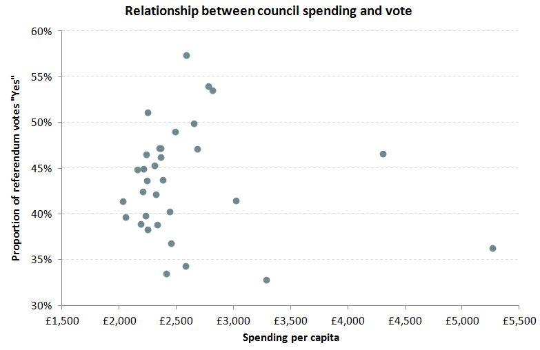 "Scottish spend per capita compared to referendum ""Yes"" vote"