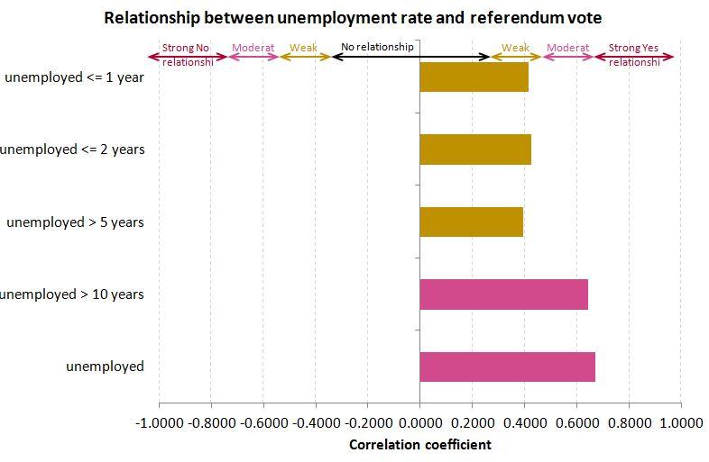 Correlation between unemployment rate and referendum vote