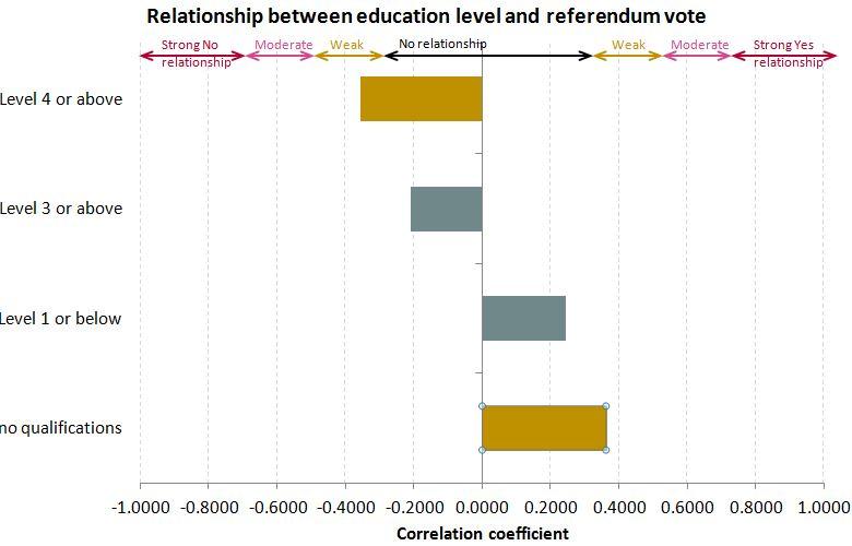 Correlation between education level and Scottish referendum vote