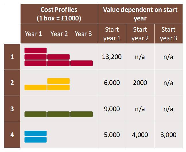 Table of investment options