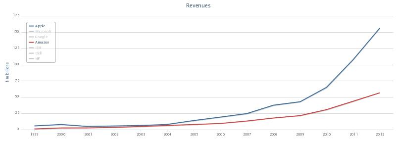 Apple and Amazon Revenues 1999 to 2012