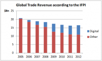 Chart of Revenue 2005-2012