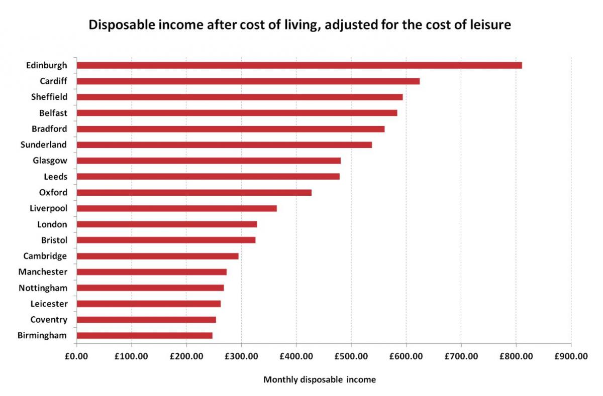 High Wages And High Rent Is London Actually Worth The