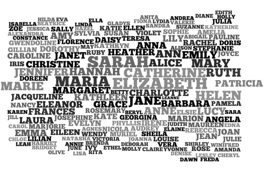 The most popular UK baby names – analysing 100 years of data