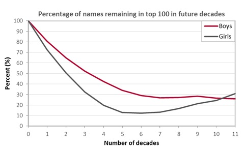 Turnover Of Names In Top 100 Lists 1904 2014