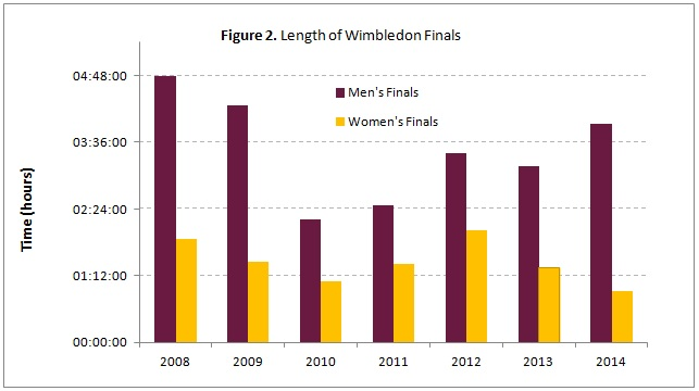 equality in women sports Posted on december 15, 2015 december 15, 2015 leave a comment on sports equality in the news: women and men to race equal distance at 2016 us mountain running championship with the sport's world governing body.