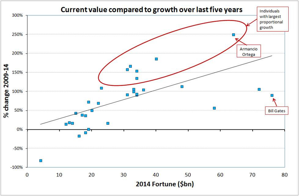 Growth Rate 2009-14
