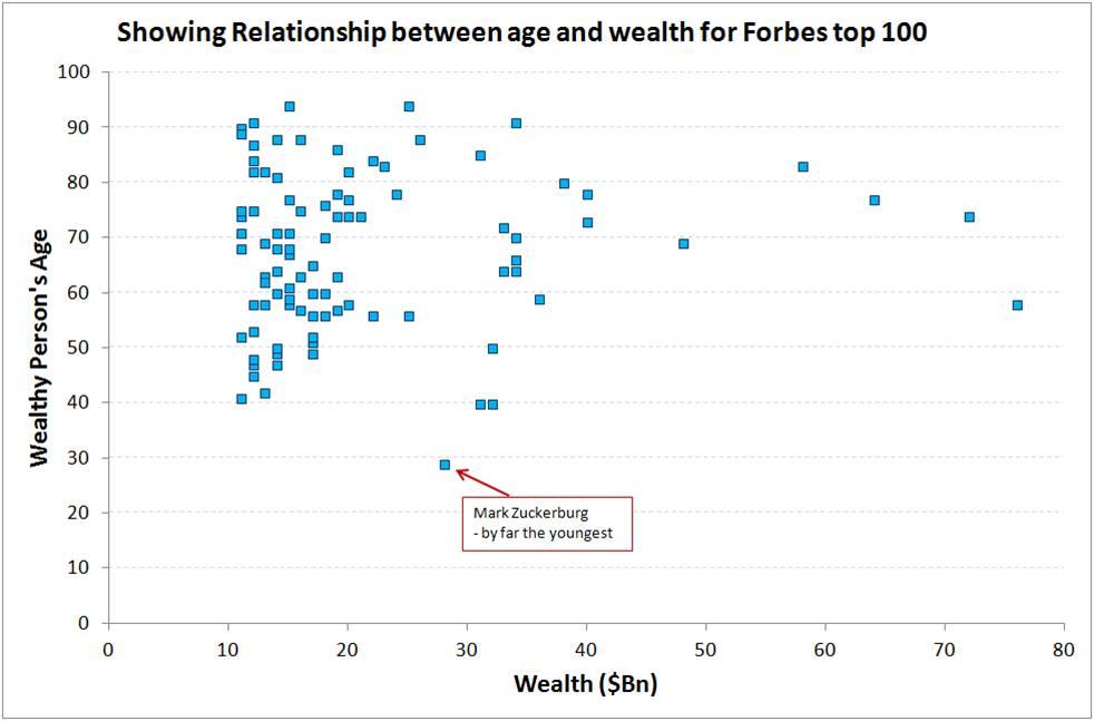 Age vs Wealth