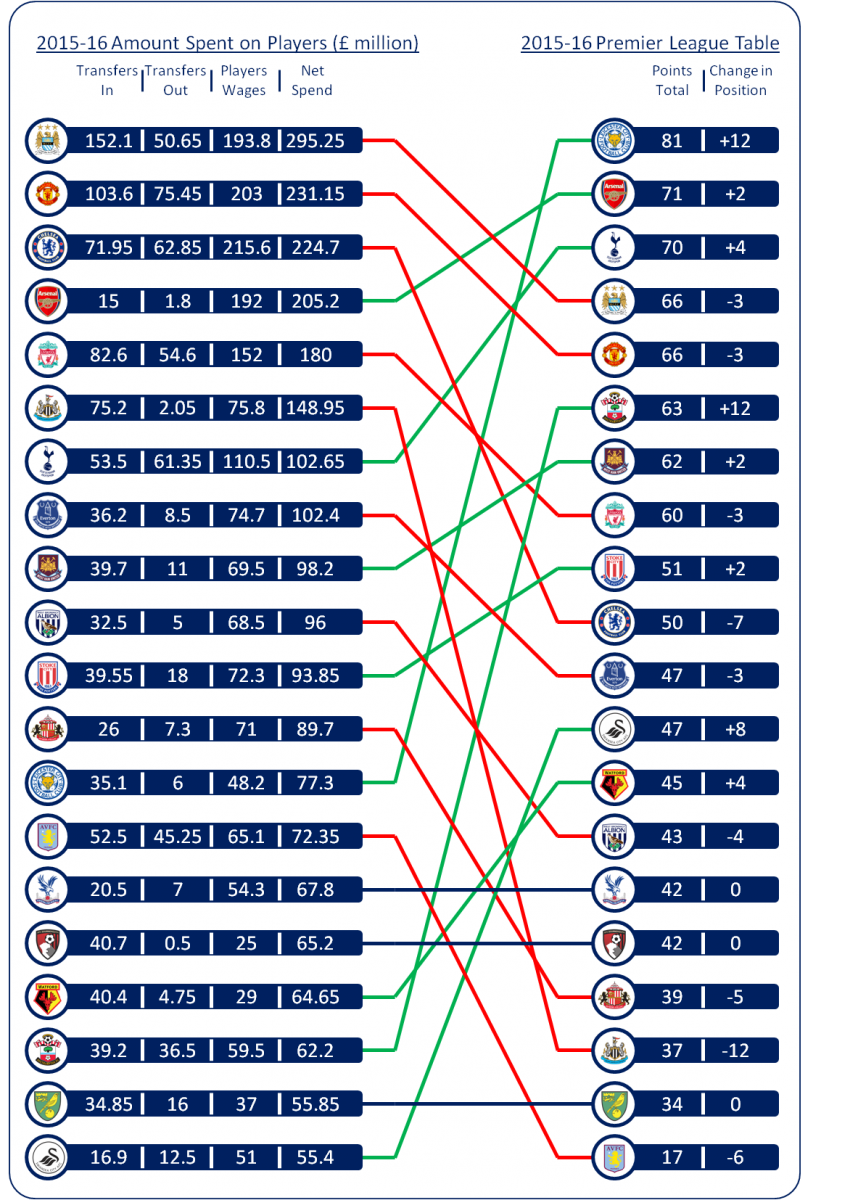How much do you need to spend to win the premier league for 06 07 premier league table