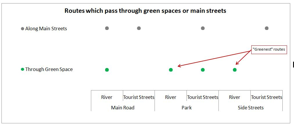 Green parks and main streets by route