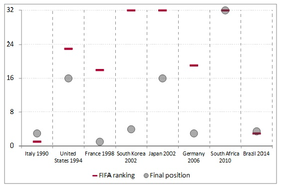 FIFA Ranking vs. Final Position in Competition
