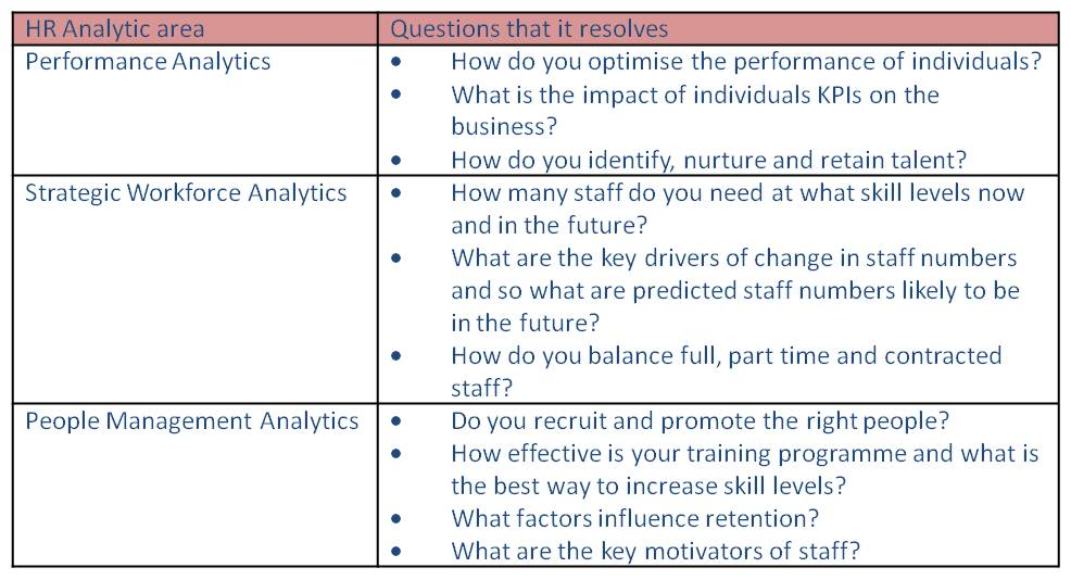 Why Analytics is Vital to the Future of HR Functions by Iain Hubert and Nigel Lewis
