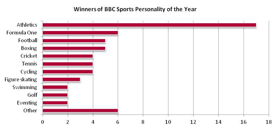 Athletics Contributed To The  Out Of  Winners Almost Three Times As Many As The Next Highest Contributor Formula One Drivers But What Contributes To