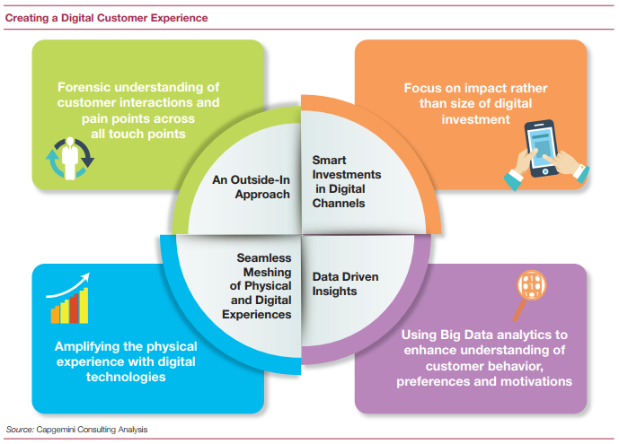 Rewired Crafting A Compelling Customer Experience