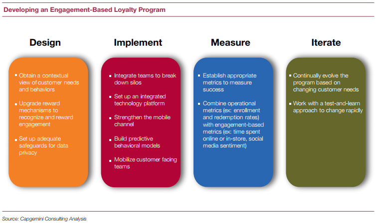Reinventing loyalty programs