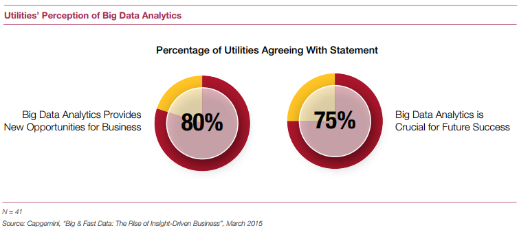 Big Data BlackOut: Are Utilities Powering Up Their Data Analytics?