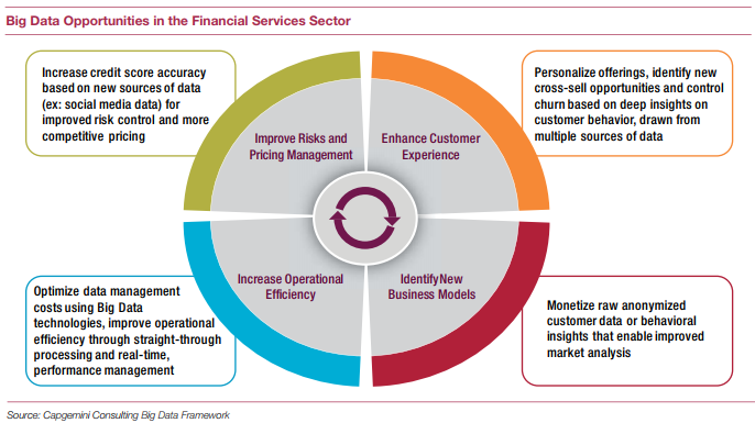 Why Financial Services Firms Need a Chief Data Officer