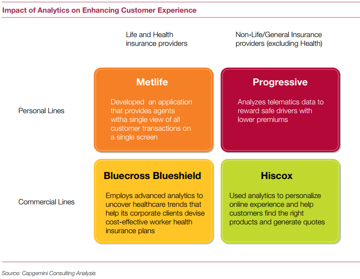 How Big Data can Transform Customer Satisfaction