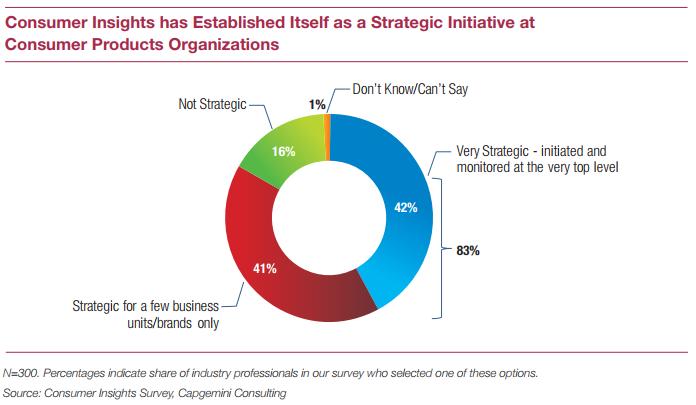 Consumer Insights Graph