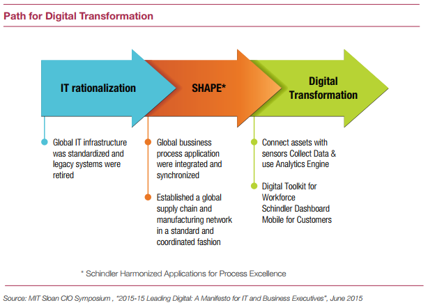 Schindler digital transformation