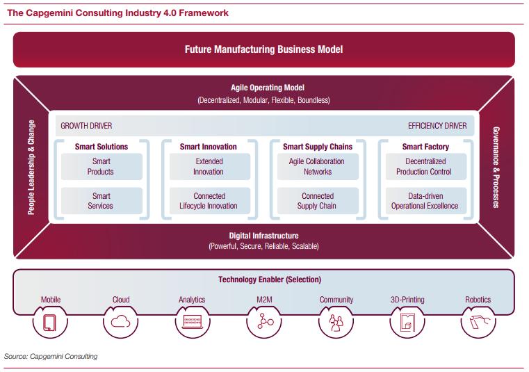 Industry 4.0 Framework