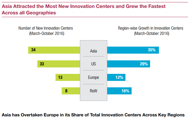 Innovation centers growing fastest in asia