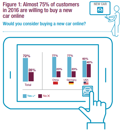 Ecommerce potential for automotive sales