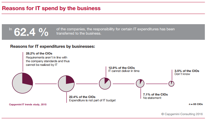 Reasons For IT Spend