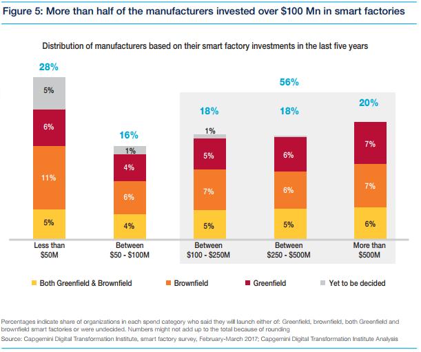 Smart Factories Graph