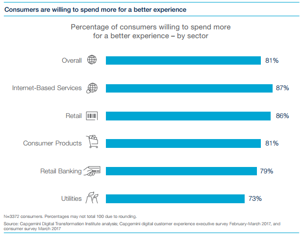 What digital customer experience leaders teach us about reconnecting with customers