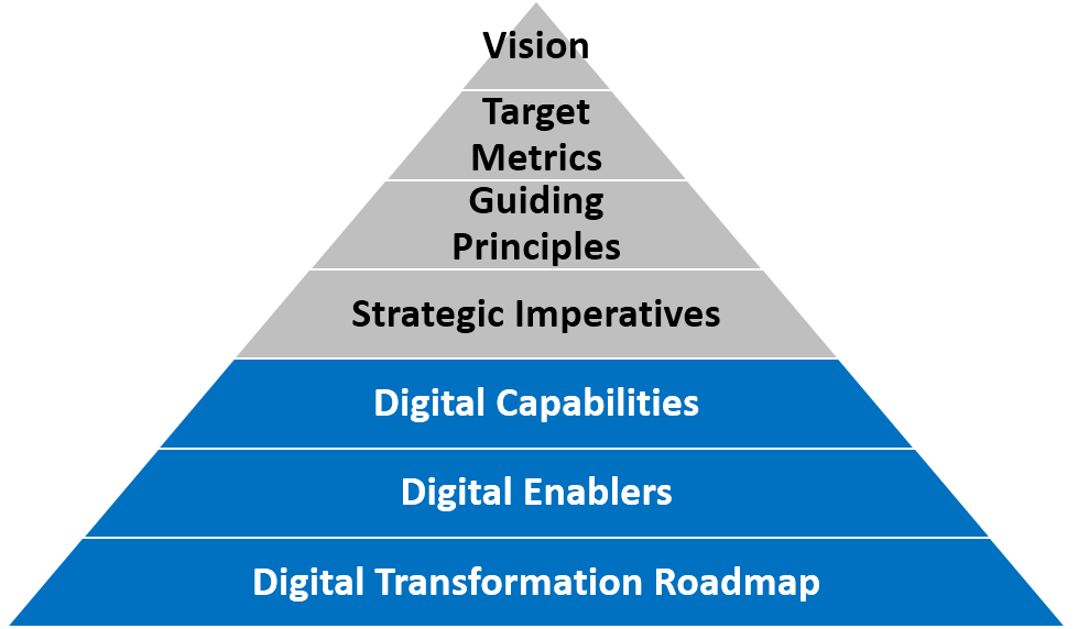 How to develop a digital transformation strategy capgemini this framework has a lot in common with methods presented in playing to win how strategy really works the dsaf helps build the portfolio of digital malvernweather Choice Image