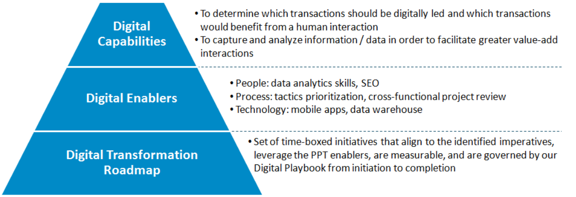 How to develop a digital transformation strategy capgemini if your organization follows a similar methodology it will yield a strategic and clear blueprint that answers the question of when do we get all the cool malvernweather Choice Image