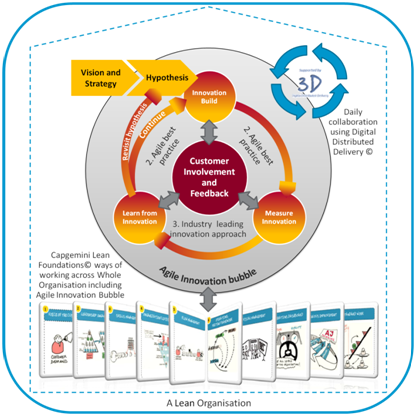 Intrapreneurship linking product innovation with operational once the product or service is reaches a saleable state the connection between those in the solution team and business operations should be sustained which altavistaventures Image collections
