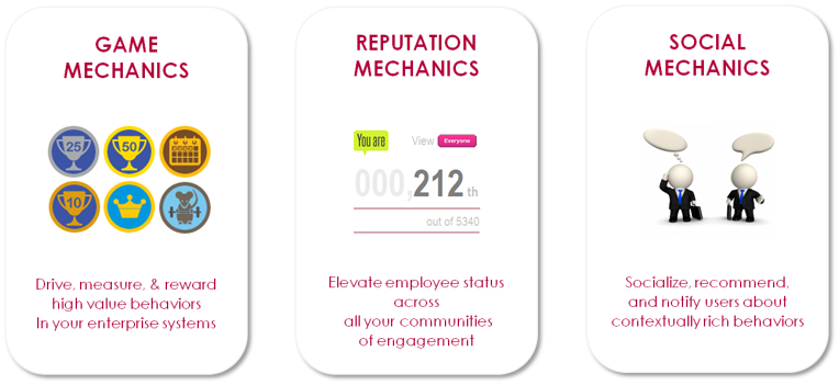 Game Mechanics, Reputation Mechanics and Social Mechanics combine to deliver effective behaviour change in enterprise