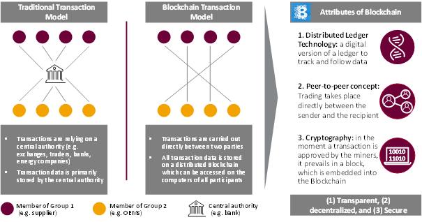 Technology Management Image: Blockchain In Supply Chain Management