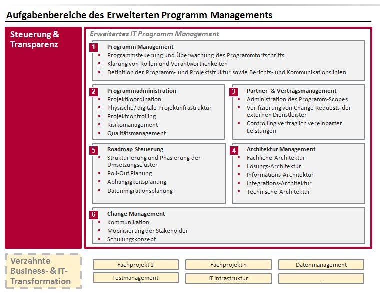 Wunderbar Gesundheitsinformationen Management Beispiele Fortsetzen ...