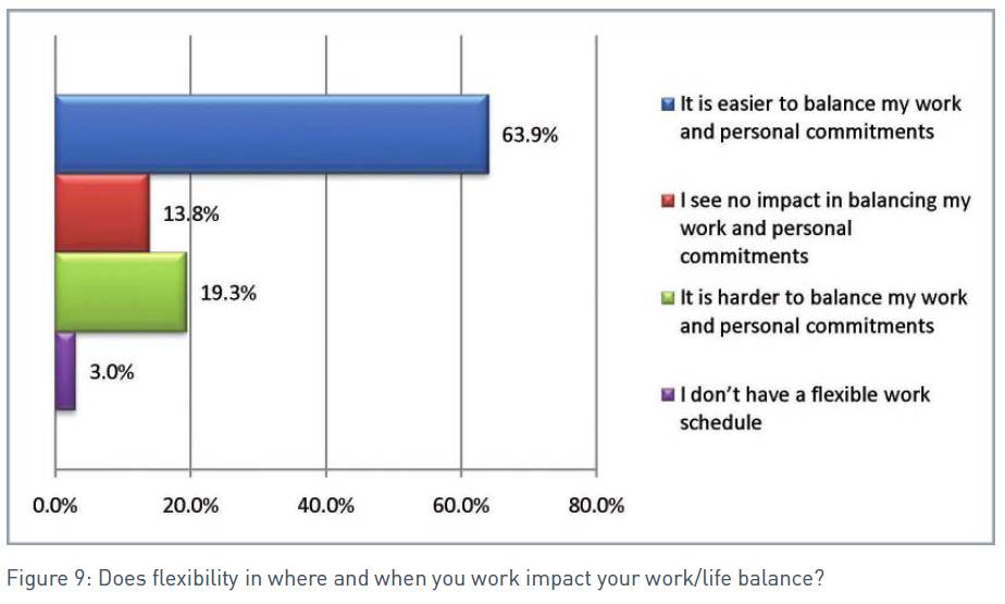 ©2011 iPass Inc. - The iPass Global Mobile Workforce Report