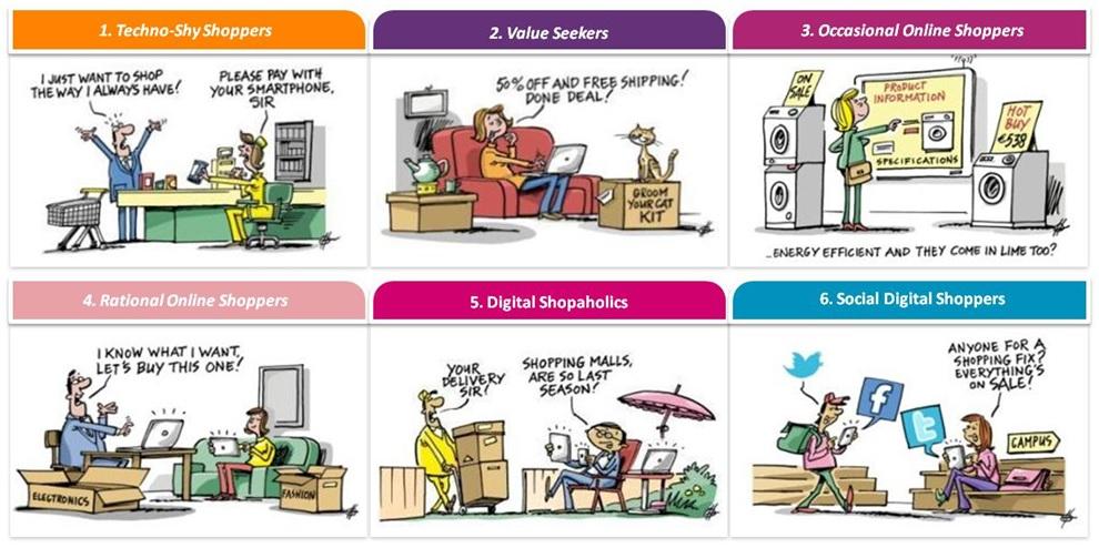 Digital shopper types